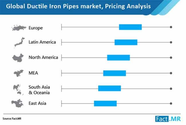 ductile iron pipes market image 1
