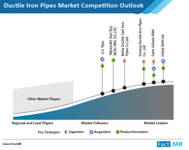 ductile iron pipes market image 2