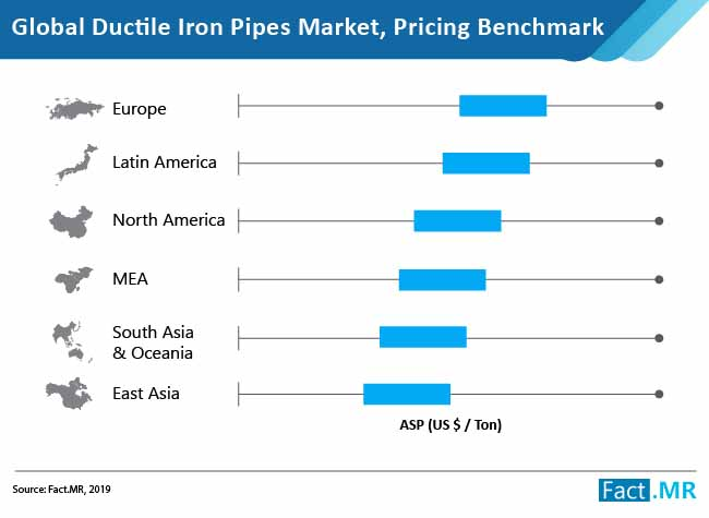 ductile iron pipes market pricing benchmark