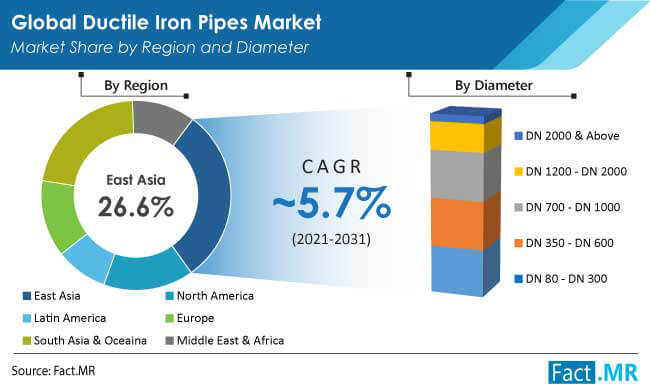 ductile iron pipes market region by FactMR