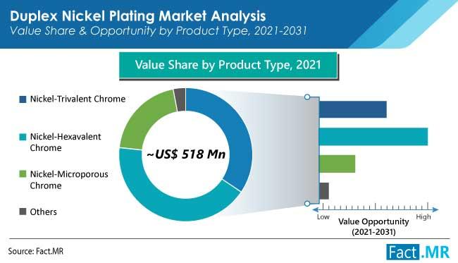 duplex nickel plating market product by FactMR