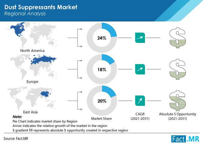 dust-suppressants-market-region