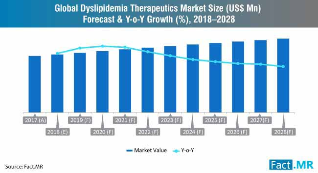 dyslipidemia therapeutics market forecast & y o y growth