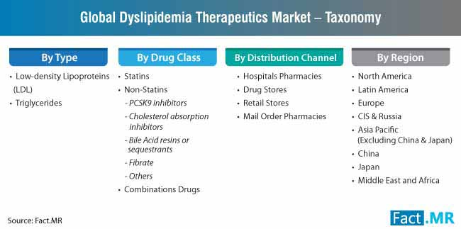 dyslipidemia therapeutics taxonomy