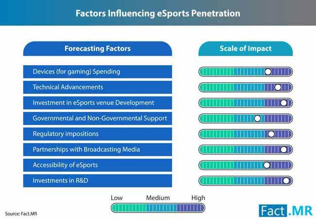 e sports market 1