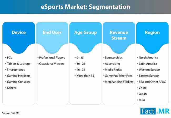 e sports market 2