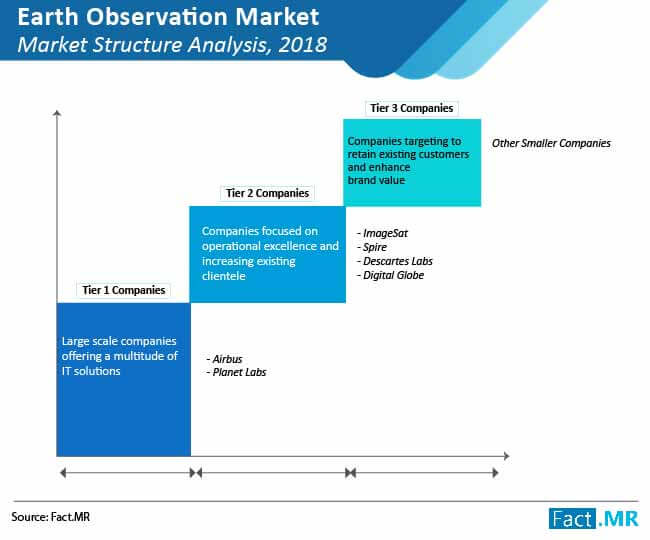 earth observation market 02