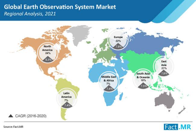 earth observation system eos market region by FactMR