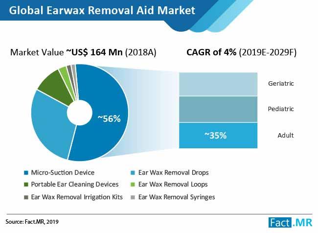 earwax removal market 01