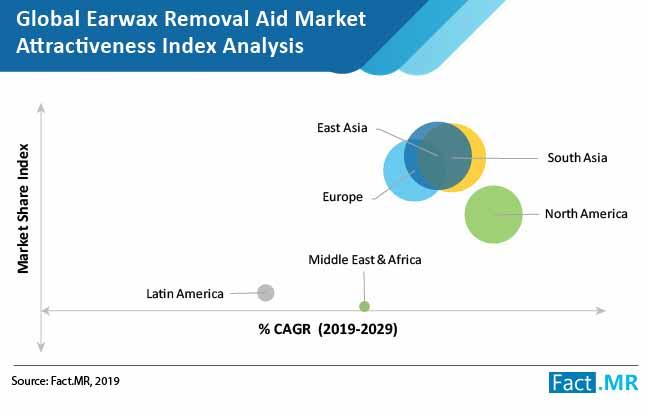 earwax removal market 02