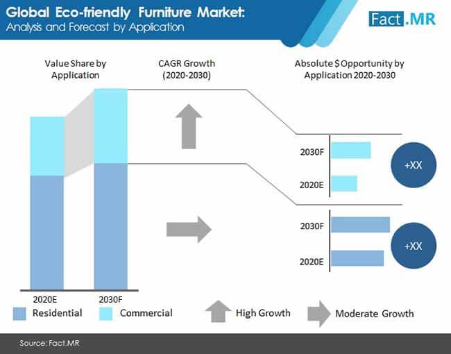eco friendly furniture market 01