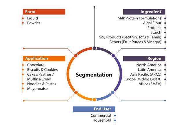 egg replacement ingredients market 2