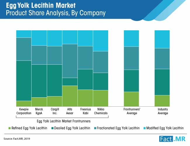 egg yolk lecithin market product share analysis