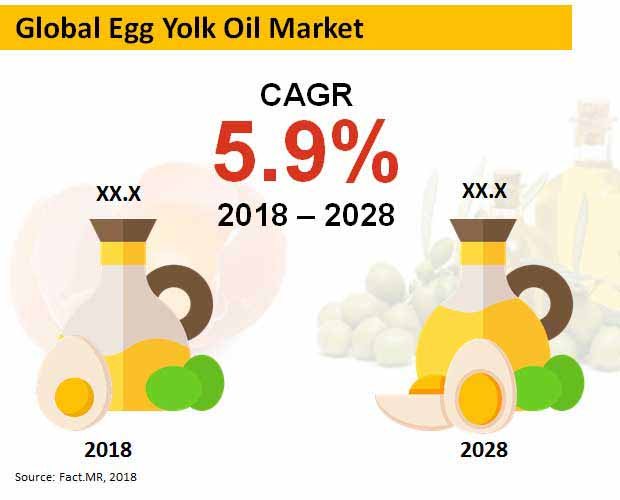 egg yolk oil market