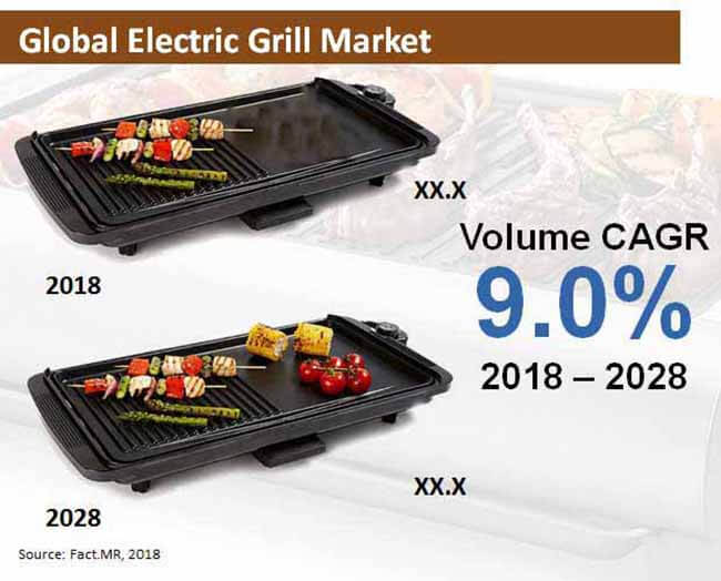 electric grill market