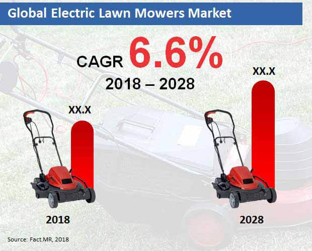 Electric Lawn Mower Market