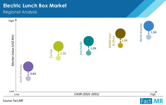 electric lunch box market region by FactMR
