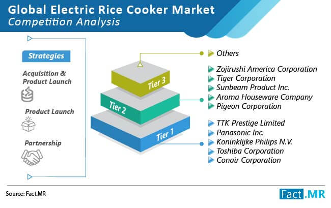 electric rice cooker market competition analysis