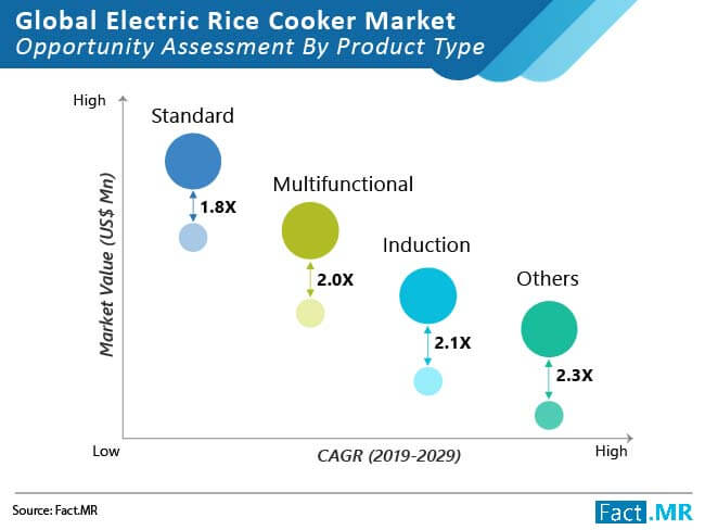electric rice cooker market opportunity assessment by product type