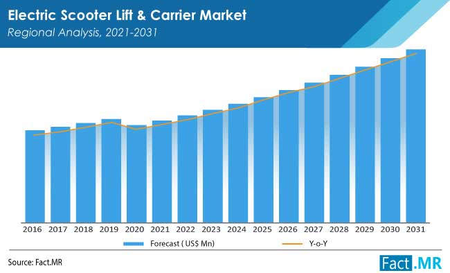 electric scooter lift and carrier market by FactMR