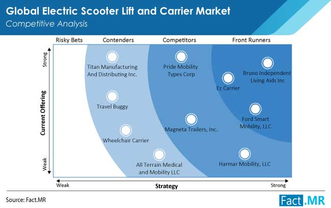 electric scooter lift and carrier market competition