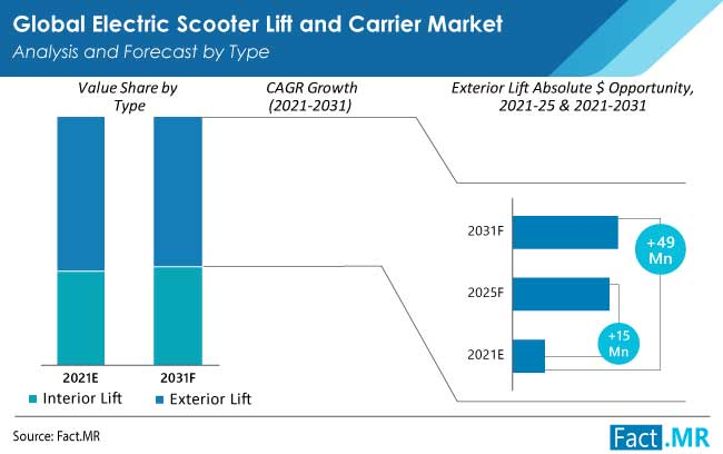 electric scooter lift and carrier market type