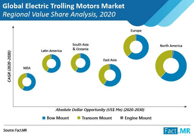 electric trolling motors market regional value share analysis