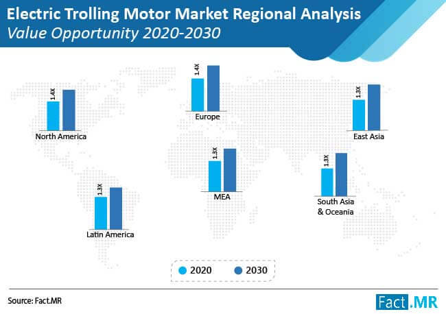 electric trolling motors market regional analysis value opportunity