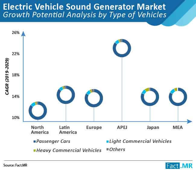 electric vehicle sound genrator market growth potential analysis by type of vehicles