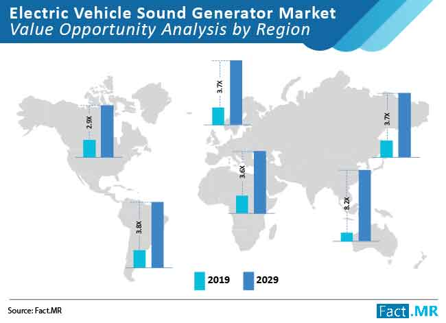 electric vehicle sound genrator market value opportunity analysis by region