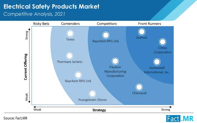 electrical safety products market competition by FactMR