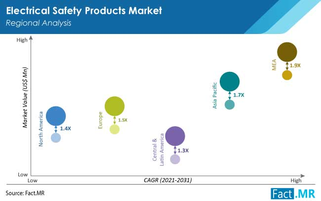 electrical safety products market region by FactMR