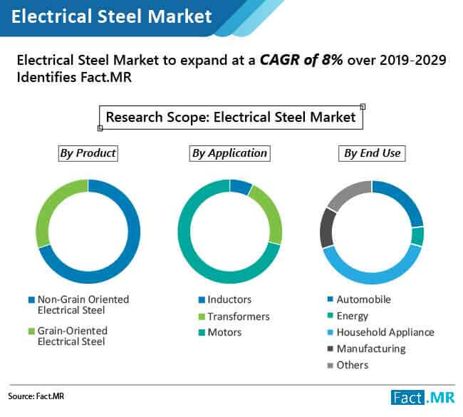 electrical steel market 01
