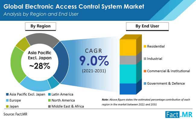 electronic access control system market region by FactMR