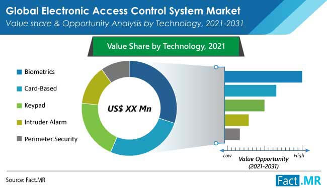 electronic access control system market technology by FactMR