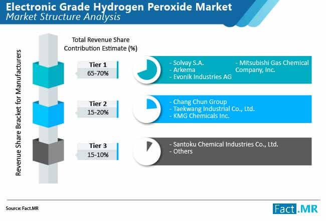 electronic grade hydrogen peroxide market 02