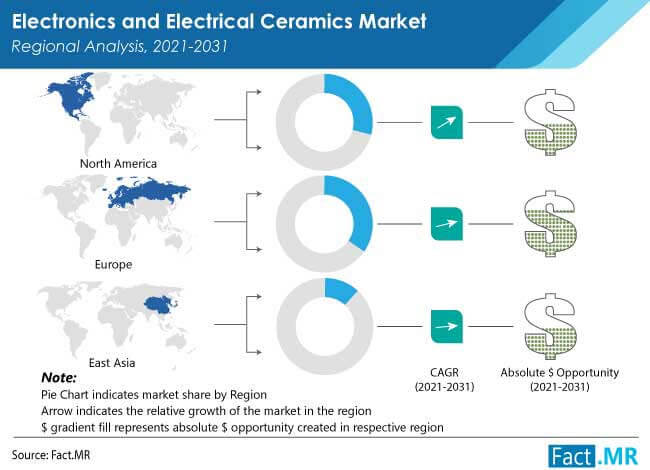 electronics and electrical ceramics market by FactMR