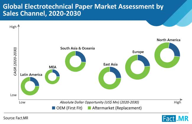 electrotechnical paper market assessment by sales channel