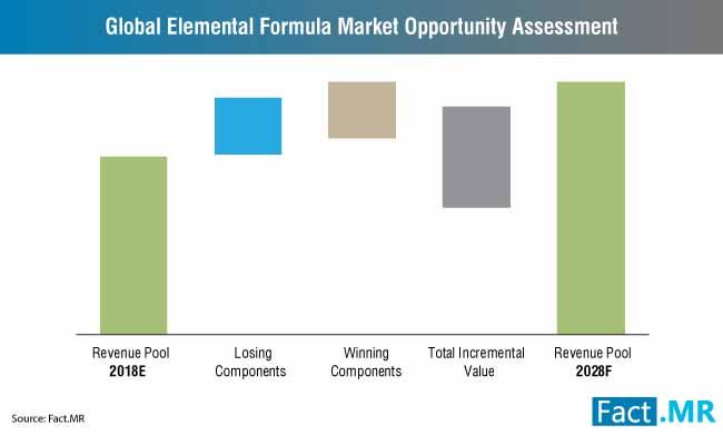 elemental formula market assesment