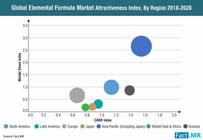 elemental formula market attractiveness index by region