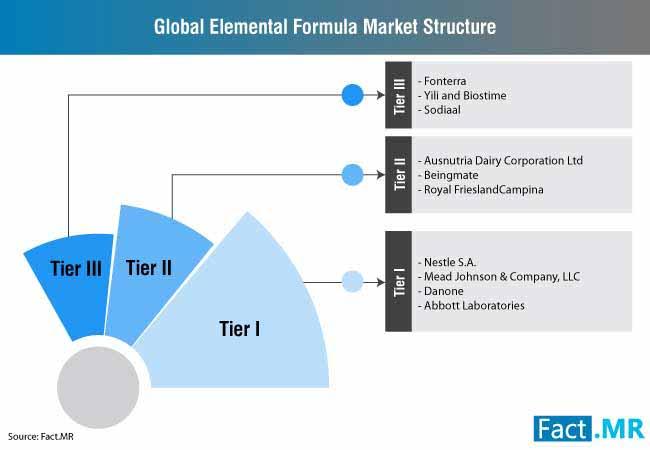 elemental formula market structure
