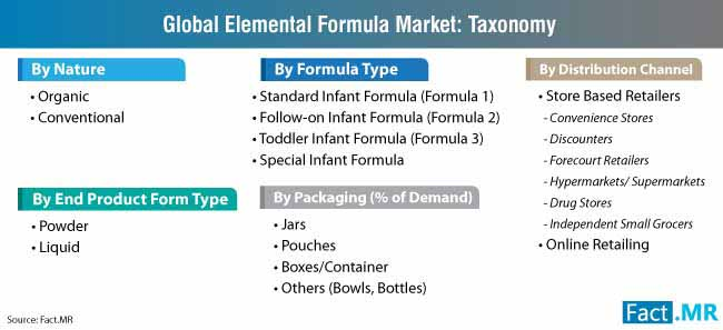 elemental formula market taxonomy