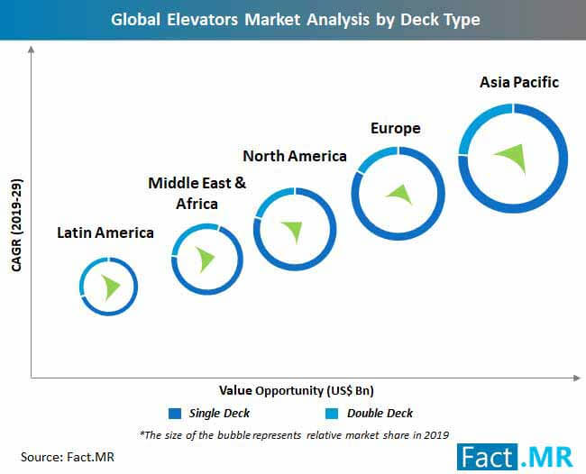 elevators market analysis by deck type