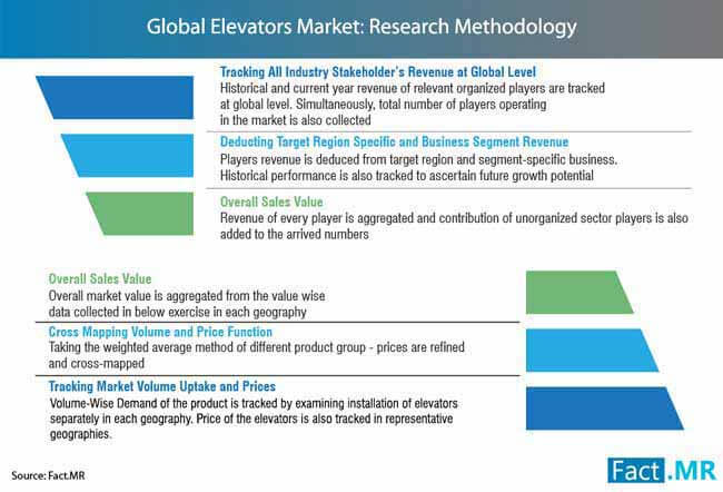 elevators market research methodology