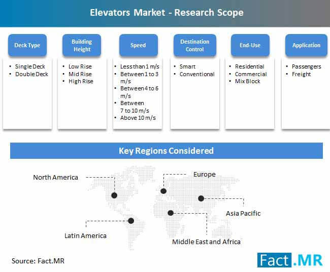 elevators market research scope