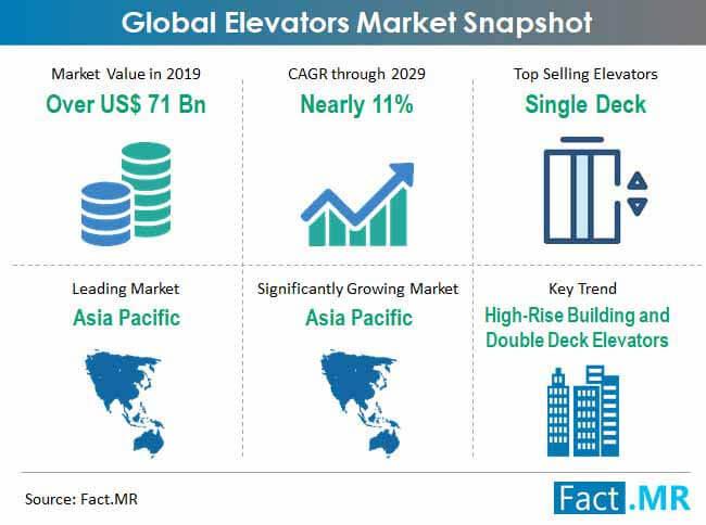 elevators market snapshot