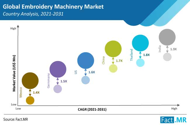 embroidery machinery market analysis