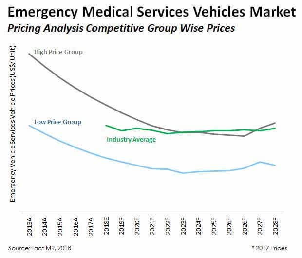 emergency medical services ems vehicles market