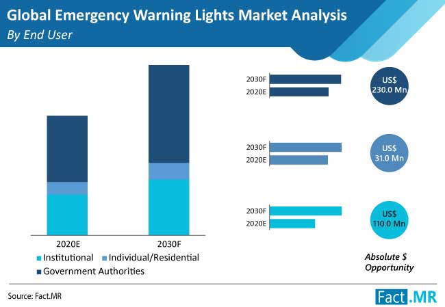 emergency warning lights market analysis by end user