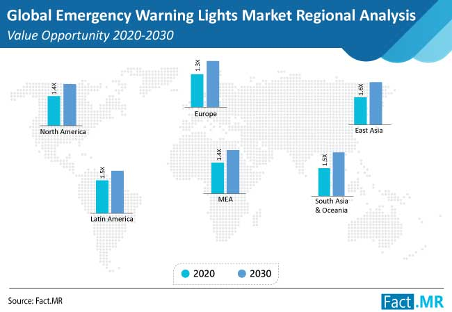 emergency warning lights market regional analysis value opportunity